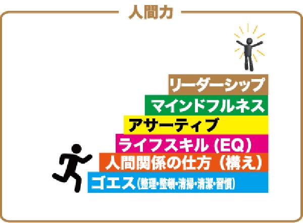 リーダーシップの6ステップ